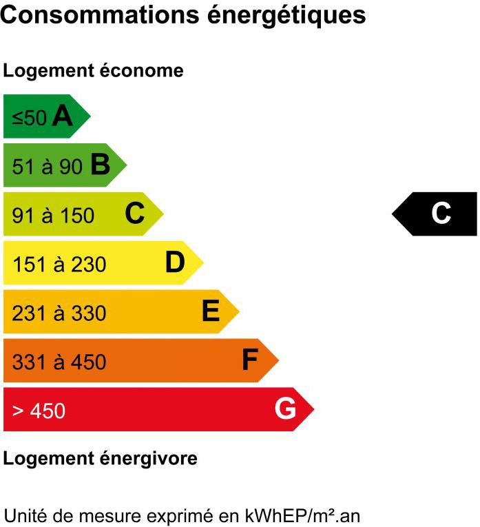 Classe consommation annuelle d'énergie